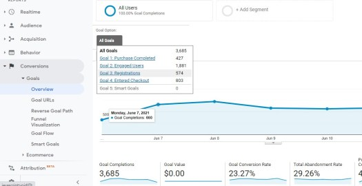 how to use google analytics to find the cost per lead