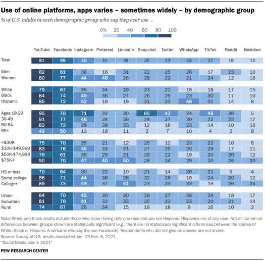 Use of WhatsApp by demographic group in the USA in 2021