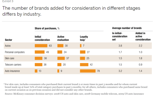 number of brands added for consideration