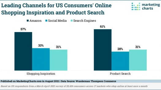 US Online Shoppers Put Amazon Above Search Engines for Inspiration and Product Searches