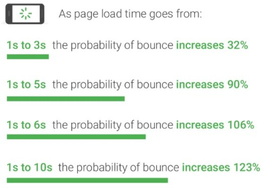 how page load time affects the bounce rate