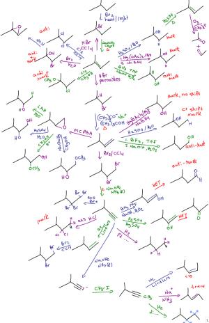 Organic Chemistry Reaction Map Diagram
