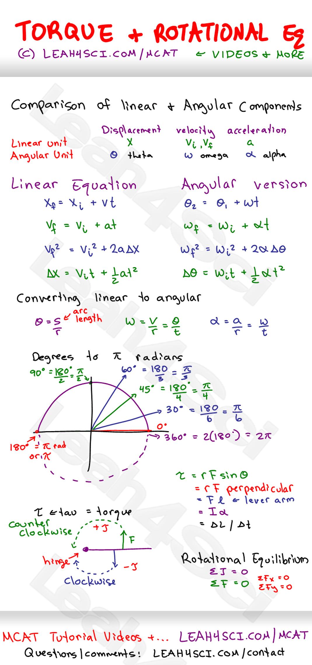 Mcat Equation Sheet