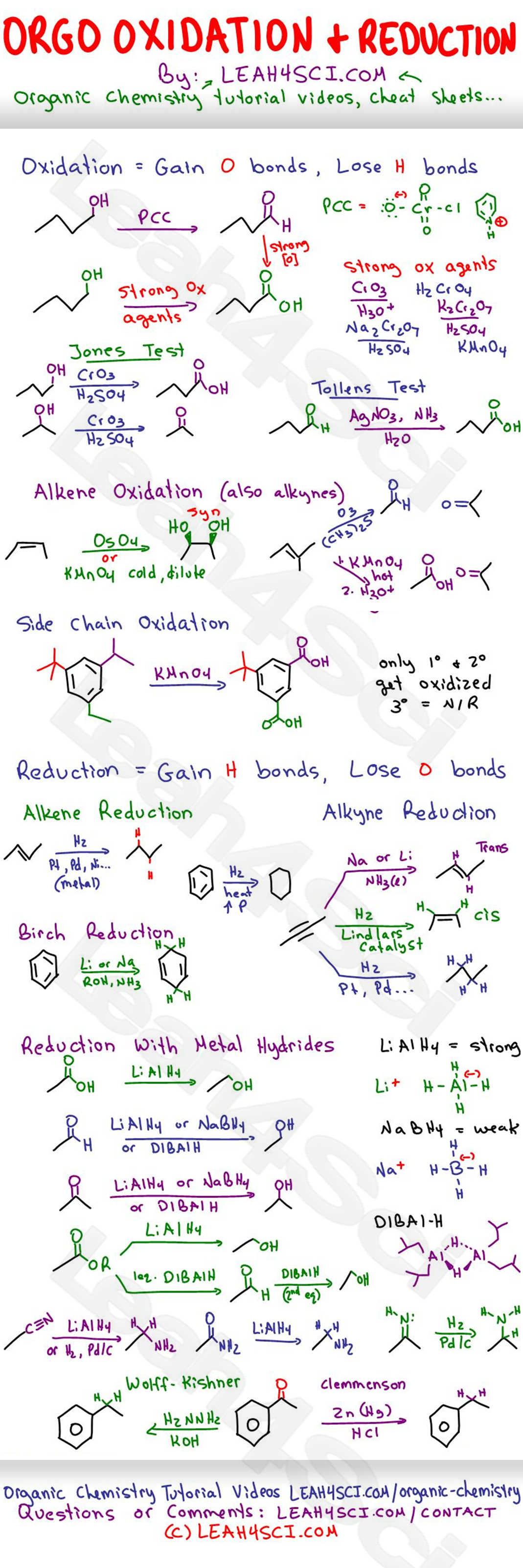 Oxidation And Reduction Reactions Study Guide Cheat Sheet