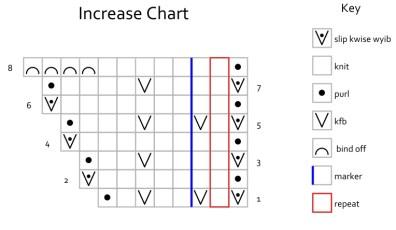 Increase Chart