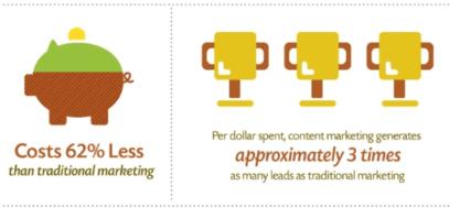 content marketing goals benefit