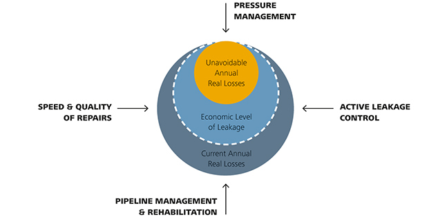 pressure-management-active-leakage-control-speed-and-quality-of-repairs-and-pipeline-management-and-rehabilitation