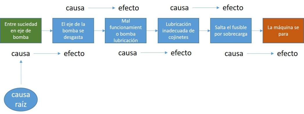 Ejemplo de concatenación entre causas y efectos
