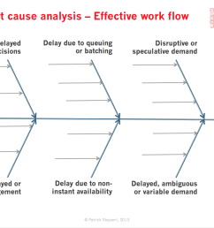 6d root cause analysis of flow in knowledge work [ 1426 x 1070 Pixel ]