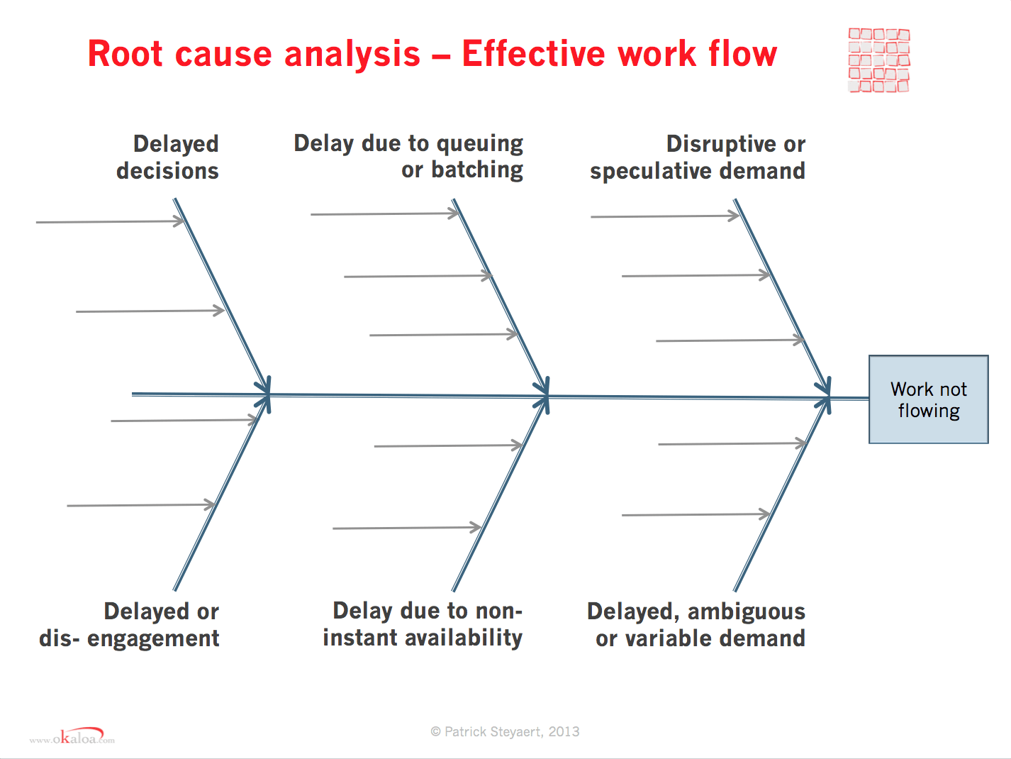 hight resolution of 6d root cause analysis of flow in knowledge work