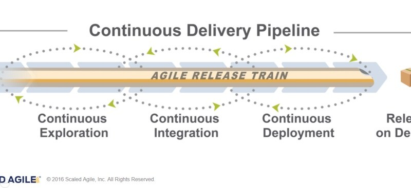 The Continuous Delivery Pipeline: The Pipeline that Keeps Giving. Part III