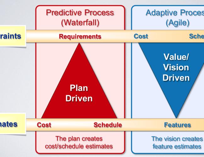 Plan Versus Value Part II