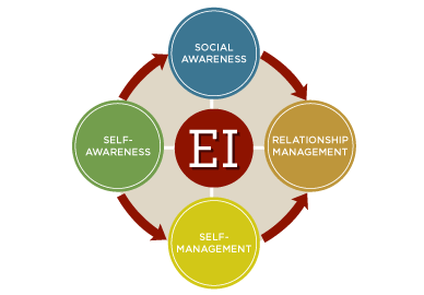 Emotional Intelligence is Key to Coaching