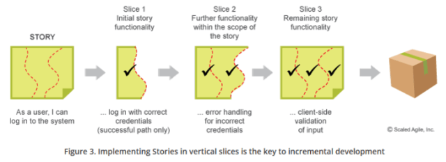 story-vertical-slices