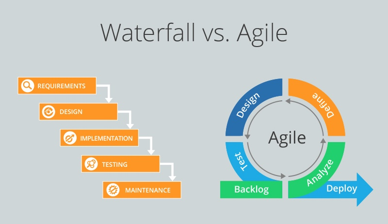 Waterfall in an Iteration