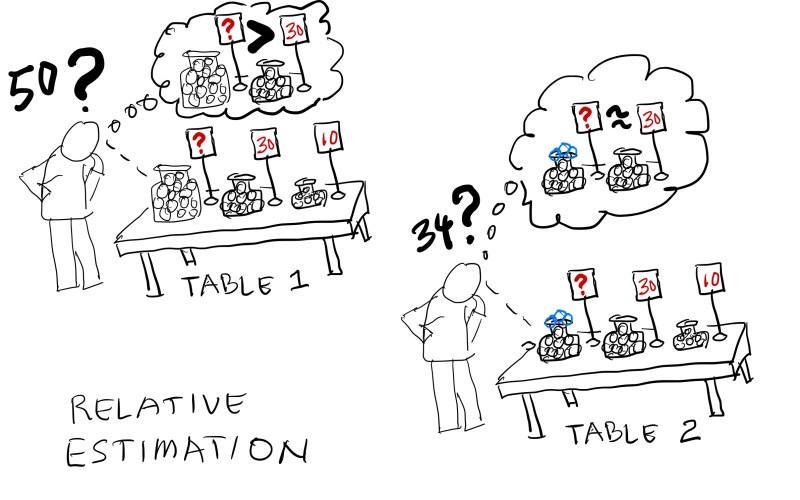 Relative Estimation