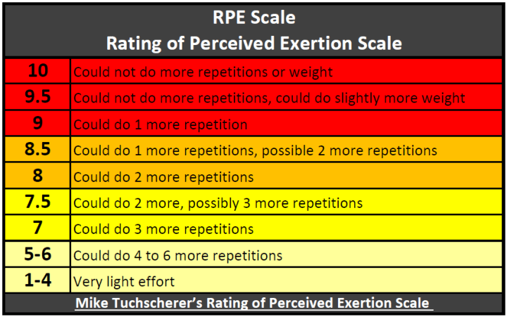 RPE Scale (lifting)