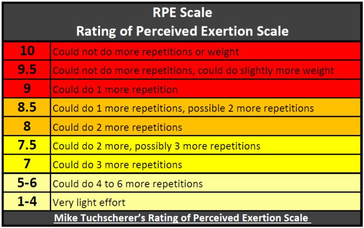 RPE Scale (lifting)