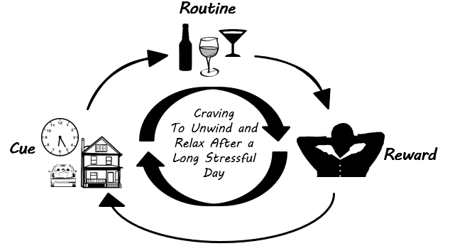 Drinking Habit Loop2.PNG