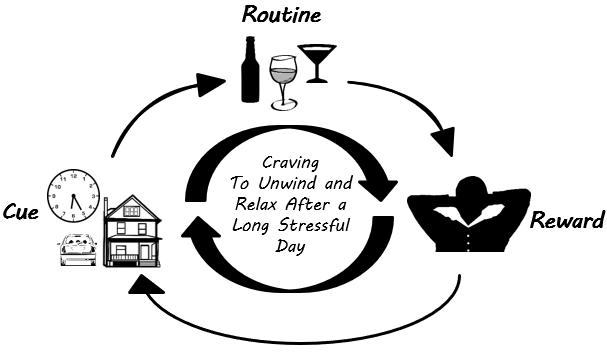 Drinking Habit Loop