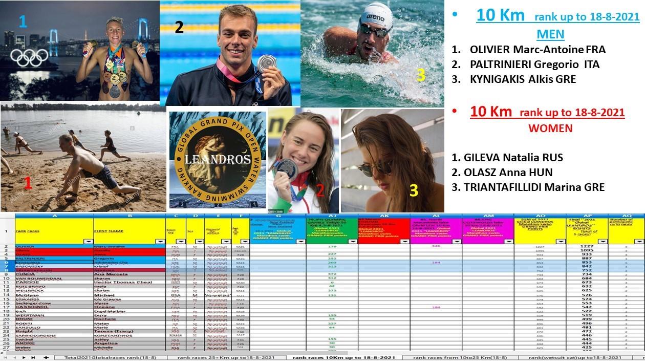 . final 10 km ranking (18-8)