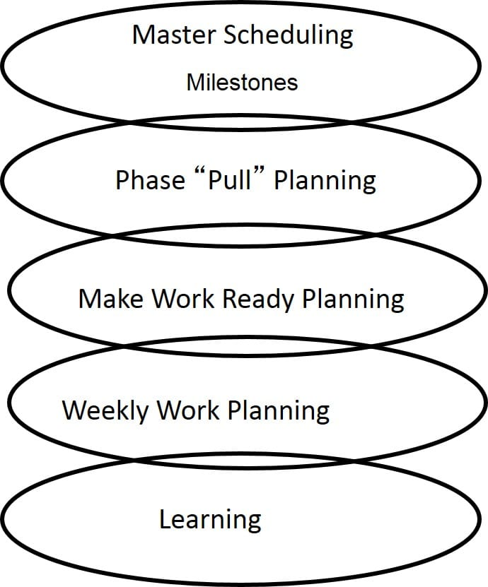 Last Planner System (c) focuses on 5 connected conversations for reliable planning of design and construction.