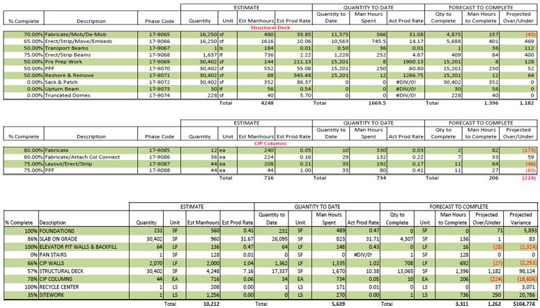 Concrete Productivity tracking on a Lean IPD construction project in order to calculate a reliable projected cost to complete.