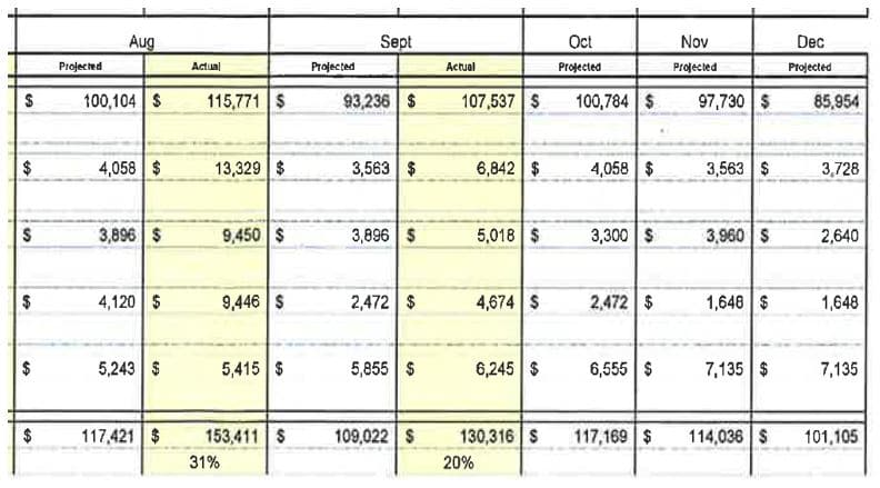 Design team projected cost to complete on a lean IPD project.