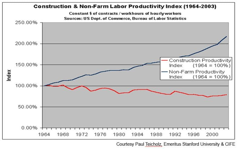 Graph showing non farm productivity in the United States against Construction Productivity over the same period.