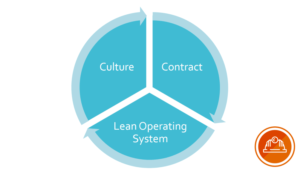 Building Complex Capital Projects with Lean Integrated Project Delivery