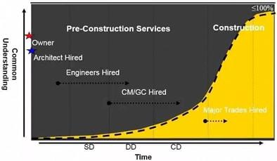 yellow-graph1