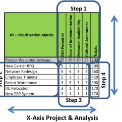Lean Six Sigma Cause And Effect Diagram Template Citroen C3 2007 Radio Wiring Defined The Xy Project Selection Matrix