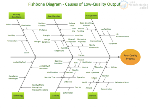 small resolution of fishbone diagram completed