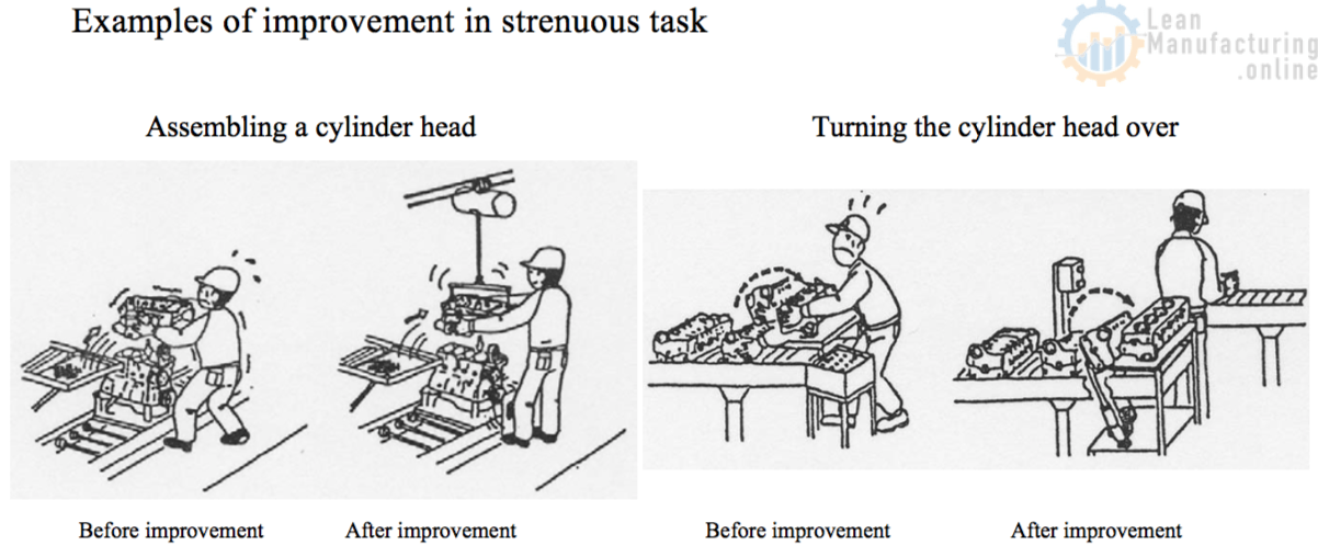 Examples of improvement in strenuous task