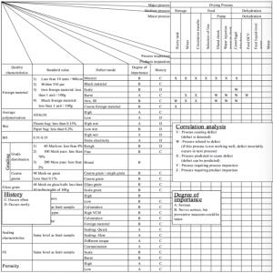 Figure 8.7 Example of QA Matrix