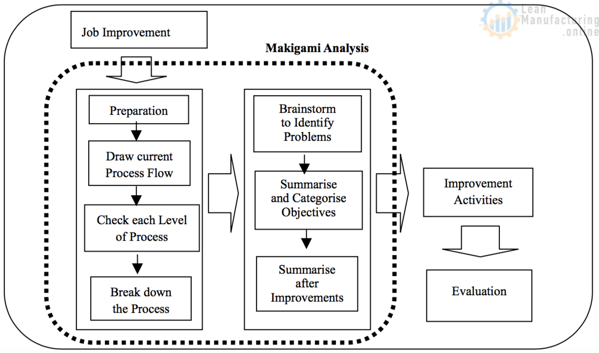 Steps of Makigami Analysis