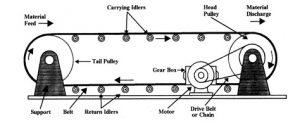 Conveyor belt drawing