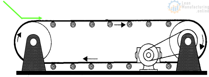 Parts of a Belt Conveyor Material Feed