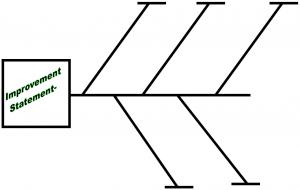 4M Fishbone Diagram