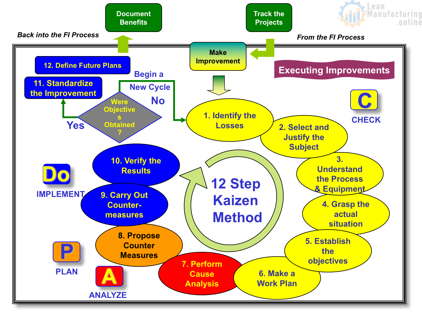 12 Step Kaizen Toolkit Continuously Improving Manufacturing