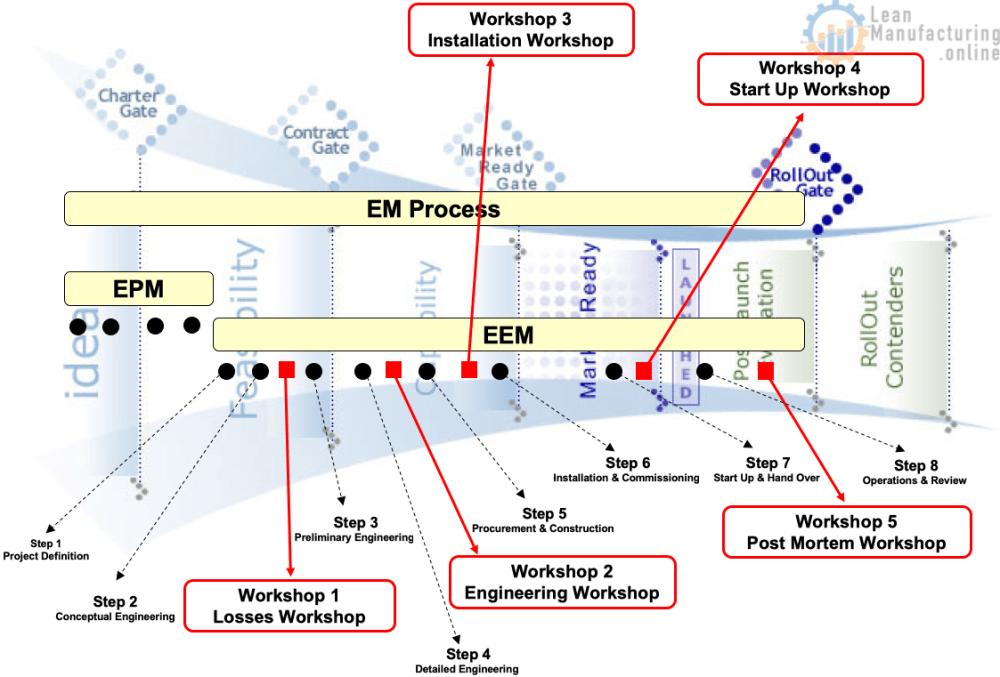 medium resolution of early equipment management procedures manual