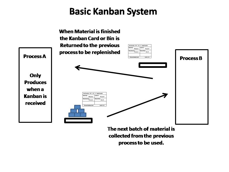 process flow diagram format