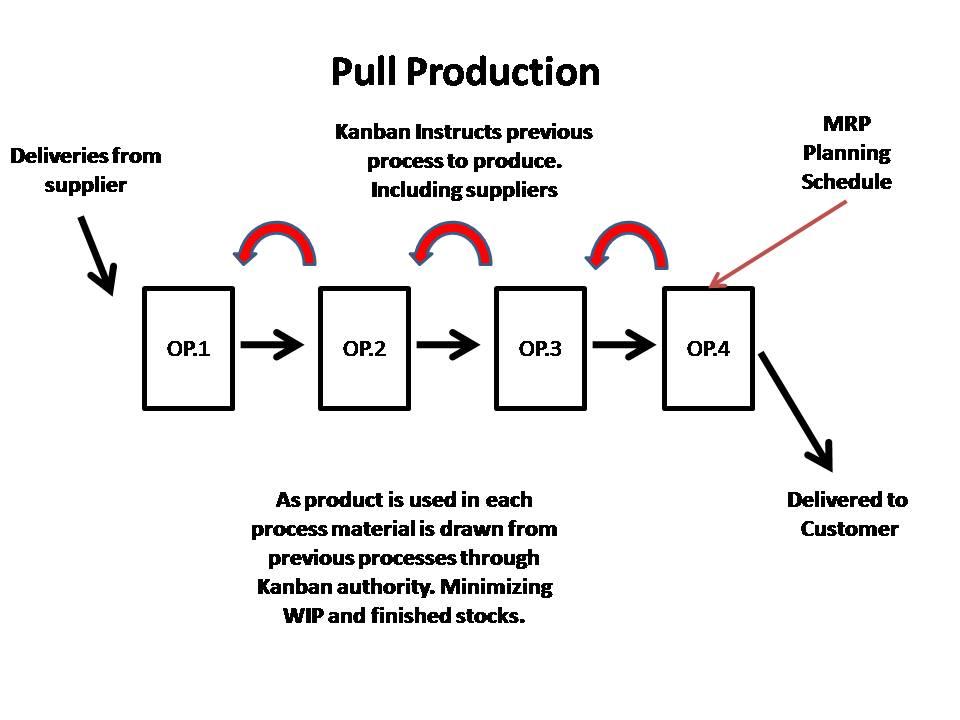 kanban process flow diagram