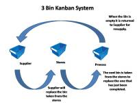Kanban Systems; Design, Types and Implementation