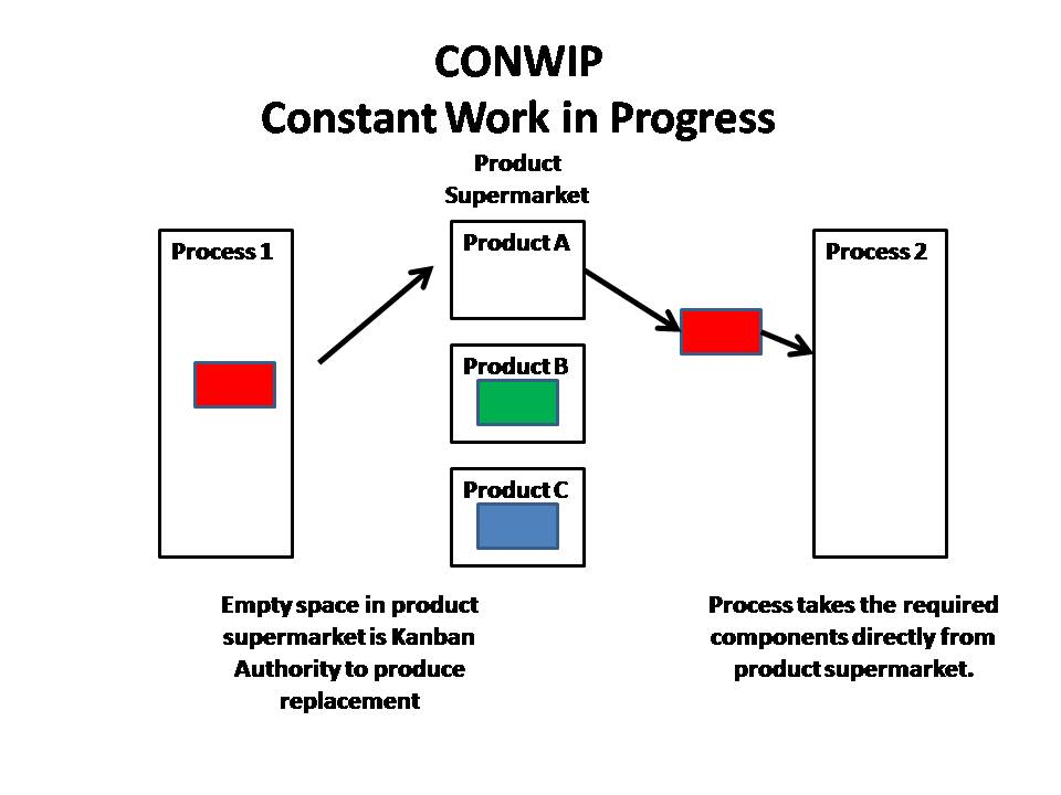 data flow diagram for supermarket system car tail light wiring kanban | lean manufacturing tools