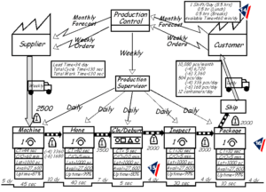 Value Stream Mapping Information Flow