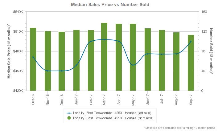 median house sales EAst Toowoomba