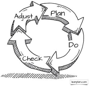 Lean business and lean startups plan do check adjust
