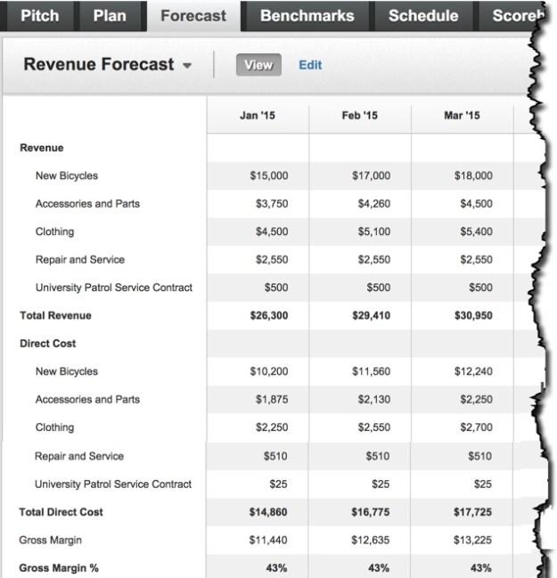LivePlan Sales Forecast