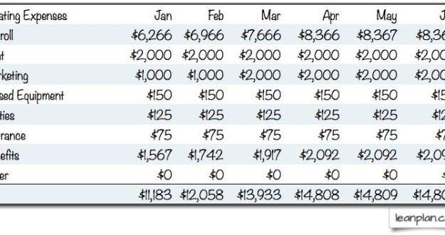 Sample Operating Expense Budget